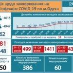 Коронавирус в Одессе: 99 человек пребывают в состоянии средней тяжести